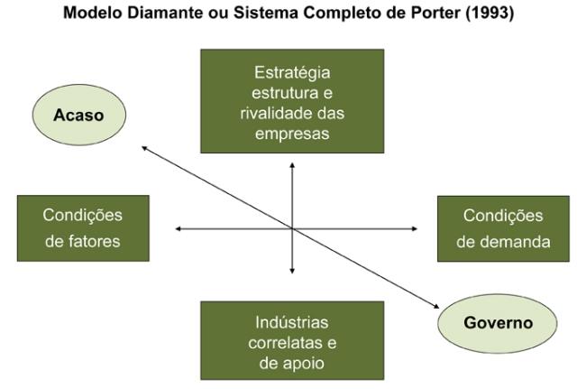 Modelo Diamante - Michael Porter
