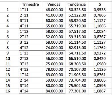 Cálculo de sazonalidade de vendas