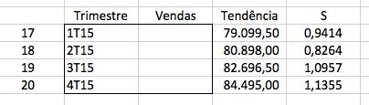 Cálculo de previsão de vendas pela sazonalidade