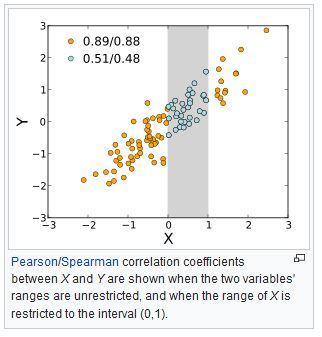 Coeficiente de correlação - Wikipedia