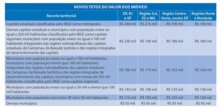 Valor do imóvel para ser enquadrado no programa Minha Casa Minha Vida, por município. Fonte: http://www20.caixa.gov.br/Paginas/Noticias/Noticia/Default.aspx?newsID=4550
