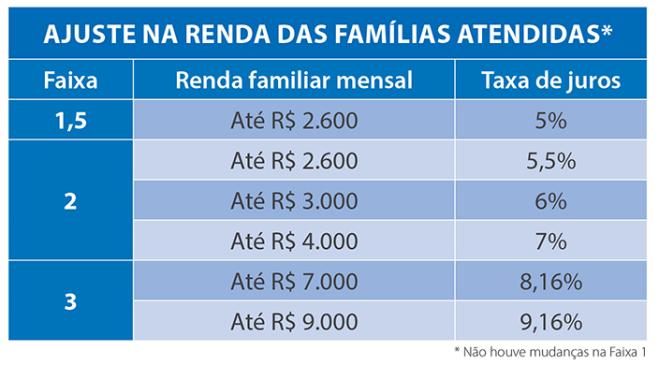 Limites de renda familiar para o programa Minha Casa Minha Vida